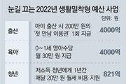 이건희 컬렉션 관리에 58억… 출산지원금 200만원