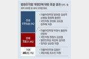 '판사임용 경력 10년 → 5년 축소' 법 개정 무산… 與 발의해놓고 與 이탈표에 4표차 부결