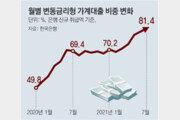 80조 급증한 가계대출, 주로 집값-전세금 마련… 추가 규제 딜레마