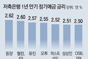저축銀 예금금리 줄인상… 최고 年 2.6%