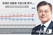 文대통령 긍정평가 42.7%…국민의힘 5주 만에 반등 37.1%