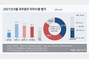 김 총리, 직무수행 100점 만점에 43.5점…TK서 부정평가 과반