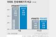 끝 모를 전셋값 상승 행진…최악의 전세난 오나