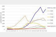 이스라엘·미국 유행 증가…미국, 두달만에 주간 사망률 8배↑