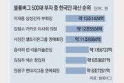김범수, '한국 최고 부자' 자리 석달만에 내줘