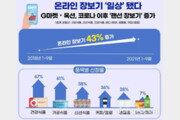 일상이 된 온라인 장보기… 코로나19 이후 '랜선 장보기' 43% 증가