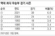 6위 SSG, 무승부 12개 중 절반만 이겼어도 3위로 PS준비