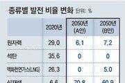"""탄소중립 도달, EU 60년-美 42년-韓 32년… 발전업계 """"지나치게 급진적"""""""