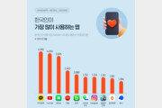 한국인이 가장 많이 쓰는 앱은 '카톡'…유튜브·네이버 뒤이어