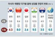 """IMF """"亞太성장률 7.6%→6.5%… 더딘 백신접종, 성장 발목"""""""