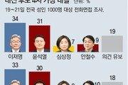 이재명 34% vs 윤석열 31%, 이재명 33% vs 홍준표 30%