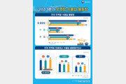 """3분기 항만 수출입 물동량 8.6% 증가…""""석유화학·車 수출 호조"""""""