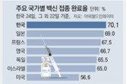 """일주일 후 '위드 코로나'… """"10만명 재택치료 대비를"""""""