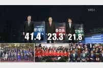 [출구조사] 문재인 41.4%·홍준표 23.3%·안철수 21.8% (속보)