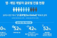 """한국 앱·게임 개발사 70% """"세계로 나가야 산다"""""""