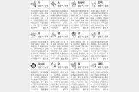 [스포츠동아 오늘의 운세] 2019년 10월 21일 월요일 (음력 9월 23일)