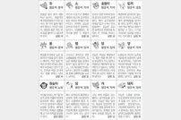 [스포츠동아 오늘의 운세] 2019년 10월 30일 수요일 (음력 10월 3일)
