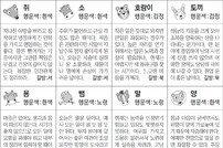 [스포츠동아 오늘의 운세] 2019년 11월 6일 수요일 (음력 10월 10일)