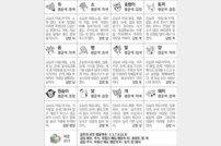 [스포츠동아 오늘의 운세] 2019년 11월 8일 금요일 (음력 10월 12일)