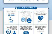 한국로슈, R&D 성과 담은 인포그래픽 공개