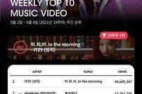[DA:차트] ITZY, 2주 연속 케이팝 레이더 차트 1위