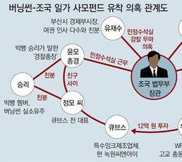 """檢 """"경찰 버닝썬 수사 허술""""… '조국 민정실' 입김 있었나 조사"""