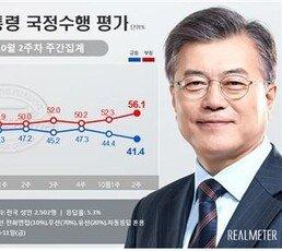文대통령 지지율 41.4%, 취임후 최저치…부정평가 56.1%[리얼미터]