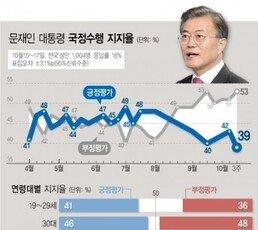 文대통령 지지율, 취임 후 '최저' 39%…조국 사퇴에 지지층 실망감 표출