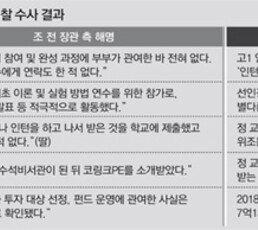 """""""조국 딸 실험실 견학하고 1저자… 허위스펙에 曺 지위 활용"""""""