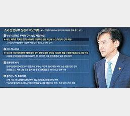"""조국 """"일일이 해명하는 것 구차""""… 검찰 """"영장 청구여부 검토"""""""