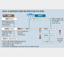檢, 유재수 뇌물혐의 영장 방침… '감찰무마 의혹' 조국 정조준