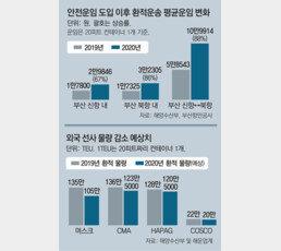 [단독]무리한 운임 인상에… 해운 일자리 5400개 사라질판
