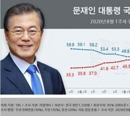 文대통령 지지율 44.5%로 하락…30대·여성 지지층 이탈