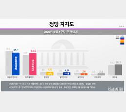 통합당 창당 후 최고 지지율, 민주당과 0.5%p차 오차범위 [리얼미터]