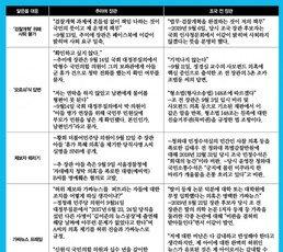 """曺로남불 → 秋로남불로 바통터치. 사퇴 요구엔 """"검찰개혁"""", 의혹 제기엔 """"가짜뉴스"""""""