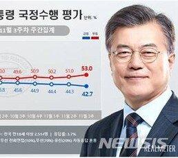 文대통령 긍·부정 격차 '두 자릿수'…조국 사태 후 처음