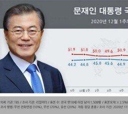 文대통령 지지율 첫 30%대, 민주당 28.9%…현정부 들어 최저
