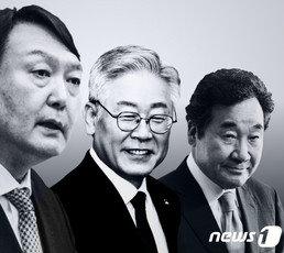 차기 대선주자 선호도 윤석열 30.4%로 1위…이재명 20.3%·이낙연 15%