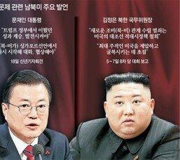 """美, 기존 대북정책 폐기 공식화… 靑 """"트럼프 성과 계승""""과 배치"""