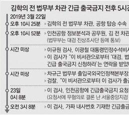 """[단독]""""이광철이 '법무부-대검과 조율됐으니 김학의 출금하라'고 연락"""""""