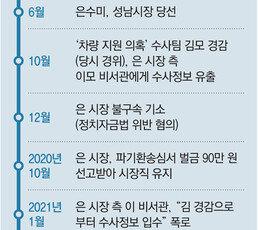[단독]檢, '은수미 수사정보 유출' 경찰청 압수수색