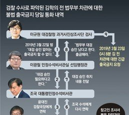 [단독]조국, 수사방해-출금 모두 관여…윤대진과 통화뒤 金 출금