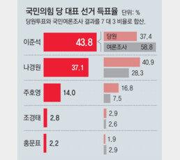 """李 """"대선주자 8월까지 입당해야""""… 尹측 """"메시지 내지 않겠다"""""""