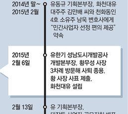 """""""오늘 사표 안내면 박살""""… 화천대유 설립날 본부장이 사장 압박"""