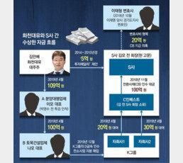 [단독]화천대유 돈 수십억 돌고돌아 S사로… 김만배, 회장에 투자 제의도