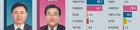 """김영춘 38.9%-서병수 35.9%… """"국정 안정"""" vs """"정권 심판"""" 팽팽"""