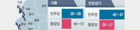 민주당 81~85석 통합당 41~44석 전망…수도권 변수 지역은