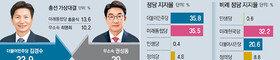 """김경수-권성동, 오차범위 접전… """"새로운 강릉"""" vs """"정권 심판"""""""