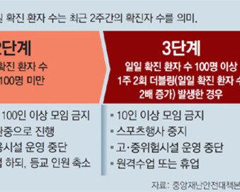 '거리두기' 3단계중 현재 1단계… 프로야구-축구 관중입장 가능
