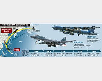 재래식 무기 탑재 B-1B로 때리고 핵무장 가능 B-52로 초토화, 3∼6시간내 끝낸다
